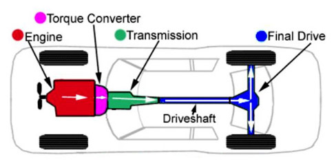 What Is Transmission >> Metro Transmission What Is A Transmission And How Does It Work